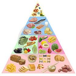 Стресс и продукты питания